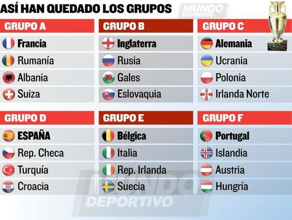 Fuente: http://www.mundodeportivo.com/futbol/eurocopa/20151211/30744293823/sorteo-de-fase-de-grupos-de-la-eurocopa-2016-en-directo.html